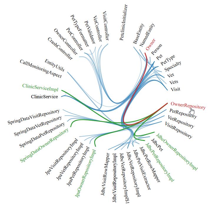 Java Type Dependency Analysis – feststelltaste