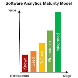 Software Analytics Maturity Model