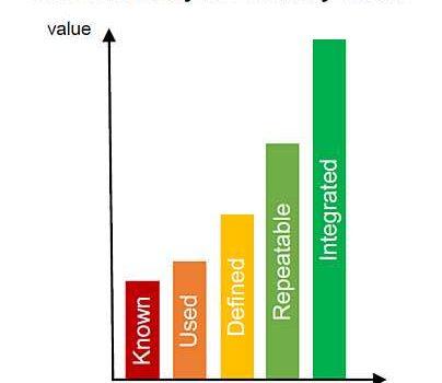 Software Analytics Maturity Model