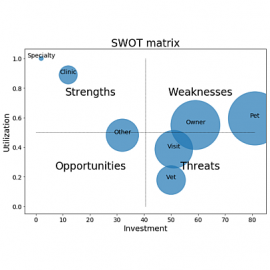 SWOT analysis for spotting worthless code