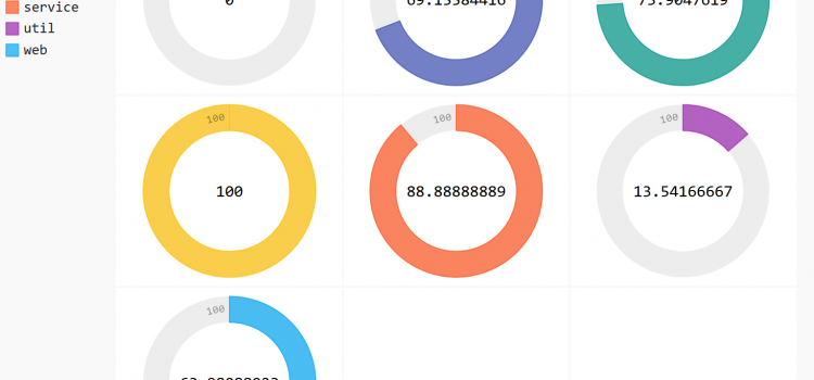 Effective interactive data visualization with pandas and pygal
