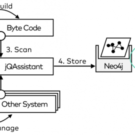 Checking Architecture Governance with jQAssistant, Neo4j and Jupyter
